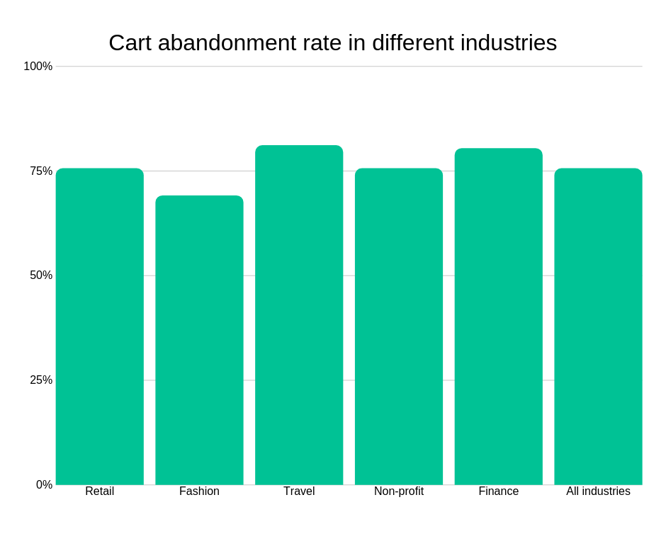 cart abandonment rate in different industries