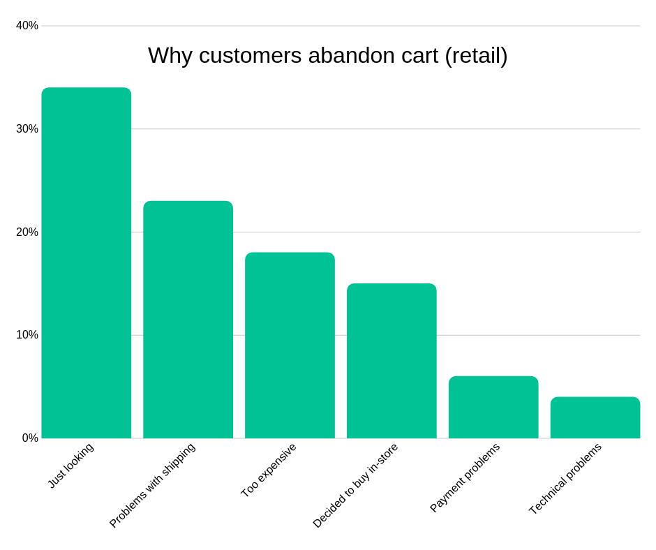 reasons why customers abandon carts