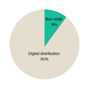 box vs digital games